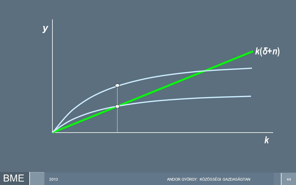 2013ANDOR GYÖRGY: KÖZÖSSÉGI GAZDASÁGTAN44 BME k y k ( δ+n )