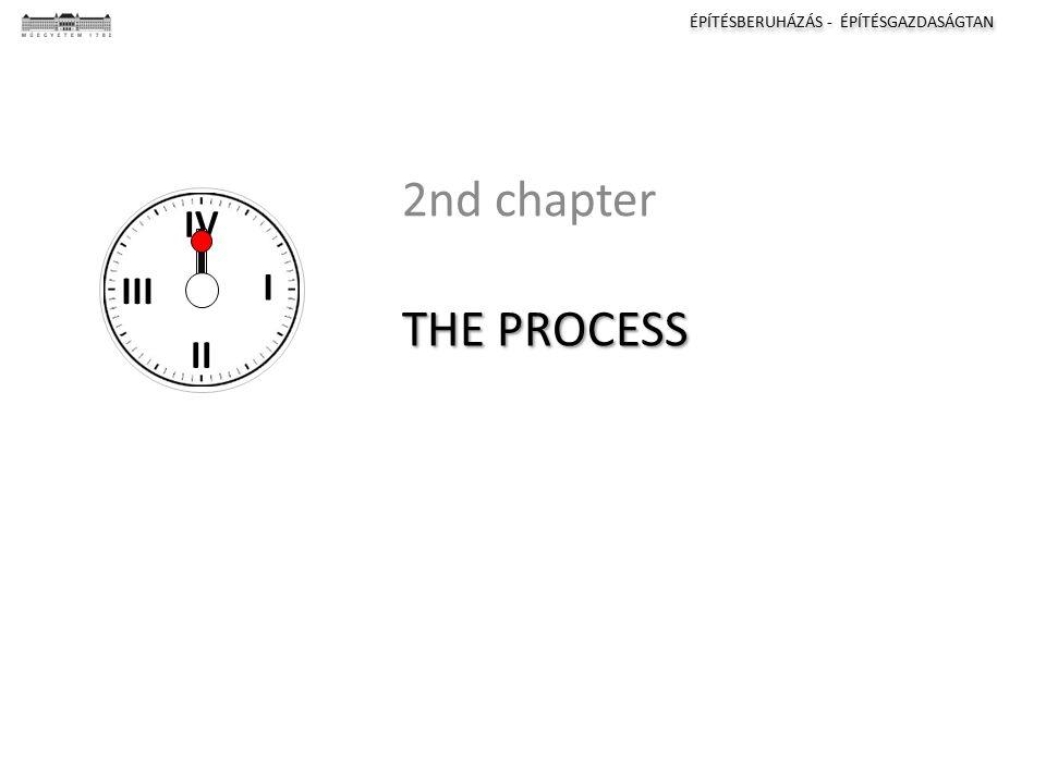 ÉPÍTÉSBERUHÁZÁS - ÉPÍTÉSGAZDASÁGTAN I II III IV THE PROCESS 2nd chapter I II III IV