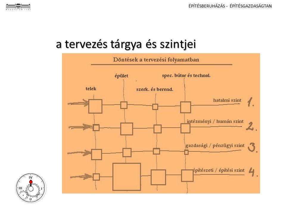 ÉPÍTÉSBERUHÁZÁS - ÉPÍTÉSGAZDASÁGTAN I II III IV a tervezés tárgya és szintjei