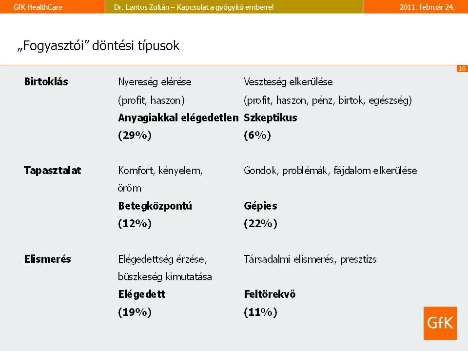 16 GfK HealthCareDr. Lantos Zoltán – Kapcsolat a gyógyító emberrel2011.