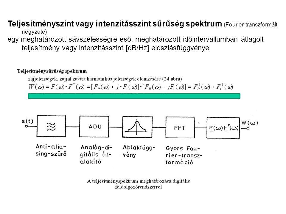 Teljesítményszint vagy intenzitásszint sűrűség spektrum (Fourier-transzformált négyzete) egy meghatározott sávszélességre eső, meghatározott időinterv