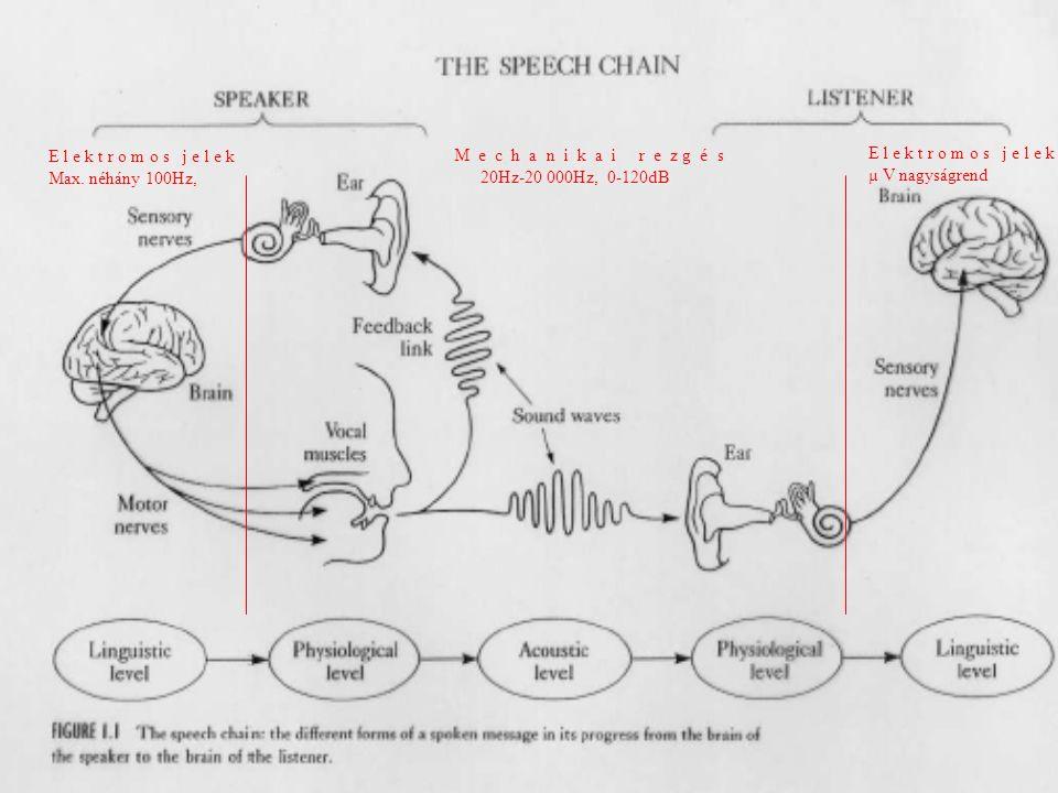 Összetett hangok esetén: Fletcher kísérlet Együtt szól 10 db 60 dB-es szinuszos hang, melynek együttes intenzitás szintje 70 dB összesen.