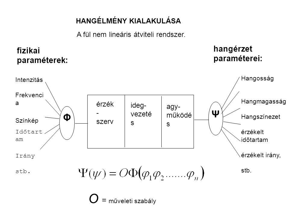 A fül nem lineáris átviteli rendszer. HANGÉLMÉNY KIALAKULÁSA fizikai paraméterek: hangérzet paraméterei: Intenzitás Frekvenci a Színkép Időtart am Irá