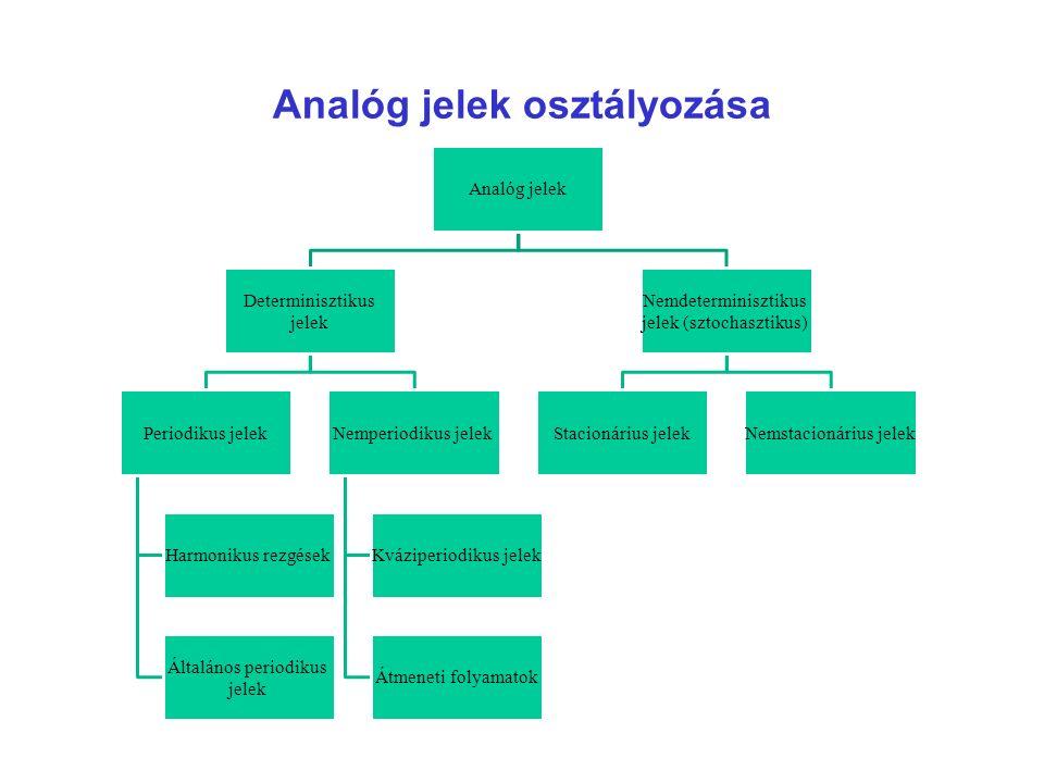 Analóg jelek osztályozása Analóg jelek Determinisztikus jelek Periodikus jelek Harmonikus rezgések Általános periodikus jelek Nemperiodikus jelek Kváz