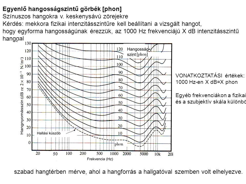 Egyenlő hangosságszintű görbék [phon] Színuszos hangokra v.