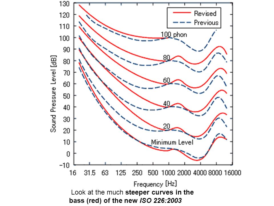 Look at the much steeper curves in the bass (red) of the new ISO 226:2003 standard.