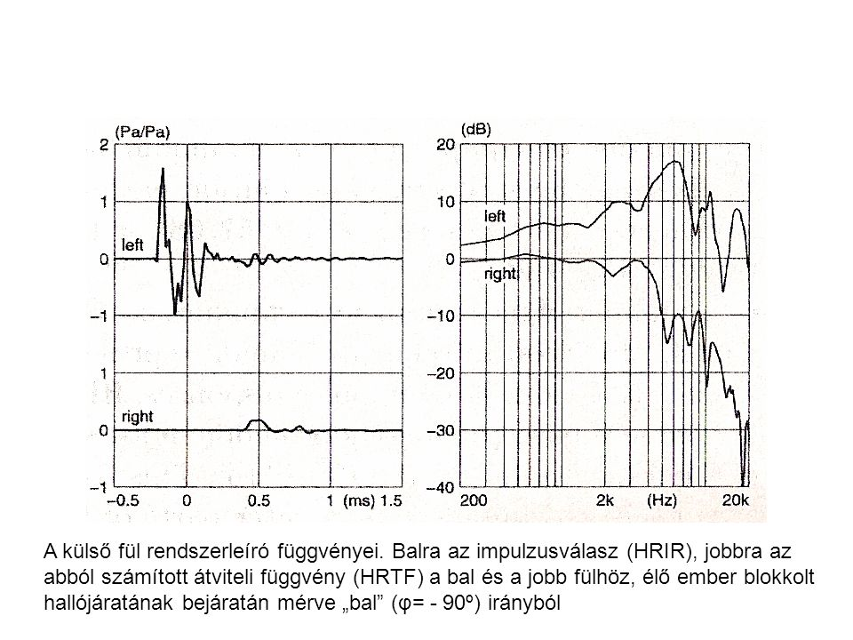 A külső fül rendszerleíró függvényei. Balra az impulzusválasz (HRIR), jobbra az abból számított átviteli függvény (HRTF) a bal és a jobb fülhöz, élő e