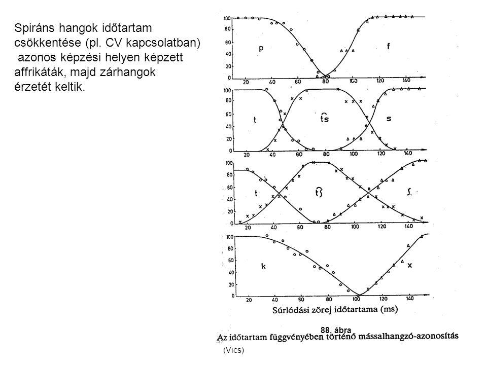 88. ábra (Vics) Spiráns hangok időtartam csökkentése (pl. CV kapcsolatban) azonos képzési helyen képzett affrikáták, majd zárhangok érzetét keltik.