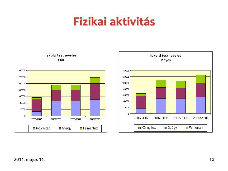 2011. május 11.13 Fizikai aktivitás