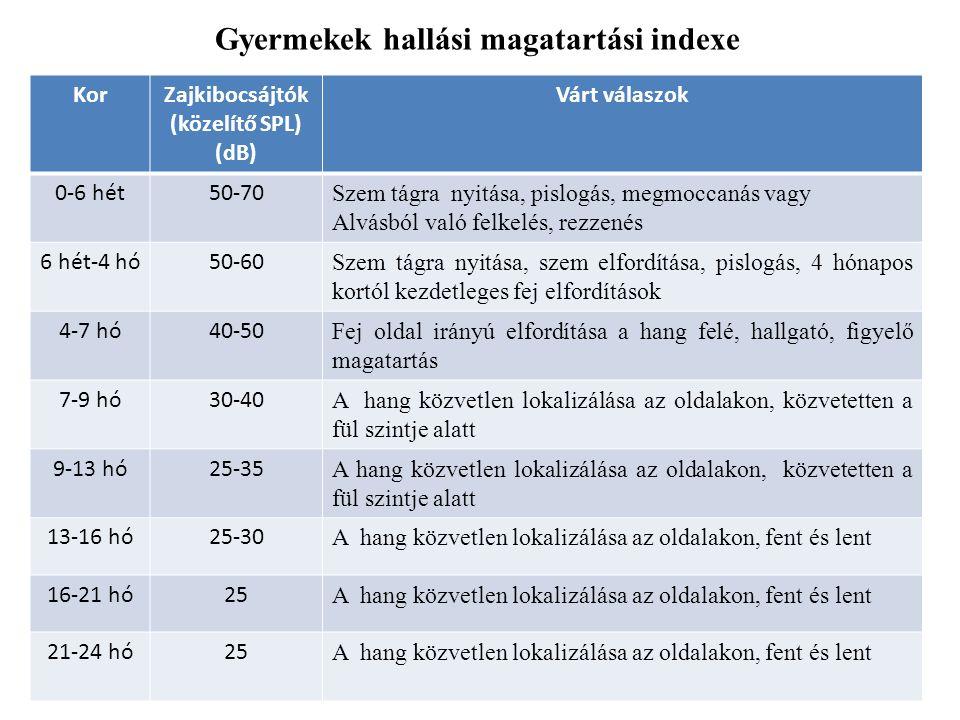 Gyermekek hallási magatartási indexe KorZajkibocsájtók (közelítő SPL) (dB) Várt válaszok 0-6 hét50-70 Szem tágra nyitása, pislogás, megmoccanás vagy Alvásból való felkelés, rezzenés 6 hét-4 hó50-60 Szem tágra nyitása, szem elfordítása, pislogás, 4 hónapos kortól kezdetleges fej elfordítások 4-7 hó40-50 Fej oldal irányú elfordítása a hang felé, hallgató, figyelő magatartás 7-9 hó30-40 A hang közvetlen lokalizálása az oldalakon, közvetetten a fül szintje alatt 9-13 hó25-35 A hang közvetlen lokalizálása az oldalakon, közvetetten a fül szintje alatt 13-16 hó25-30 A hang közvetlen lokalizálása az oldalakon, fent és lent 16-21 hó25 A hang közvetlen lokalizálása az oldalakon, fent és lent 21-24 hó25 A hang közvetlen lokalizálása az oldalakon, fent és lent