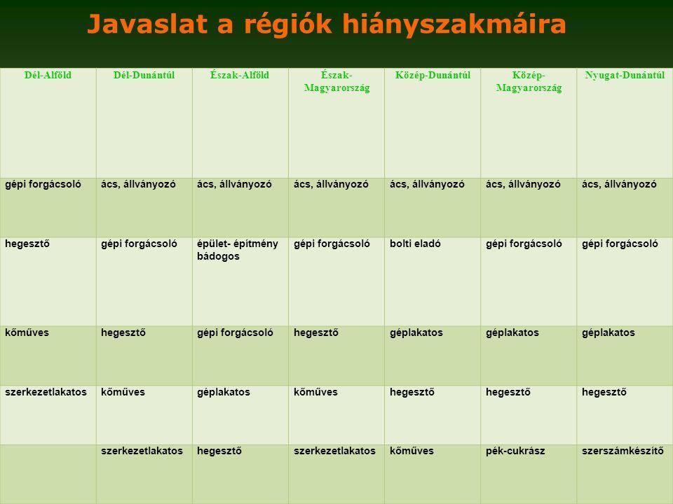 Dél-AlföldDél-DunántúlÉszak-AlföldÉszak- Magyarország Közép-DunántúlKözép- Magyarország Nyugat-Dunántúl gépi forgácsolóács, állványozó hegesztőgépi forgácsolóépület- építmény bádogos gépi forgácsolóbolti eladógépi forgácsoló kőműveshegesztőgépi forgácsolóhegesztőgéplakatos szerkezetlakatoskőművesgéplakatoskőműveshegesztő szerkezetlakatoshegesztőszerkezetlakatoskőművespék-cukrászszerszámkészítő Javaslat a r é gi ó k hi á nyszakm á ira