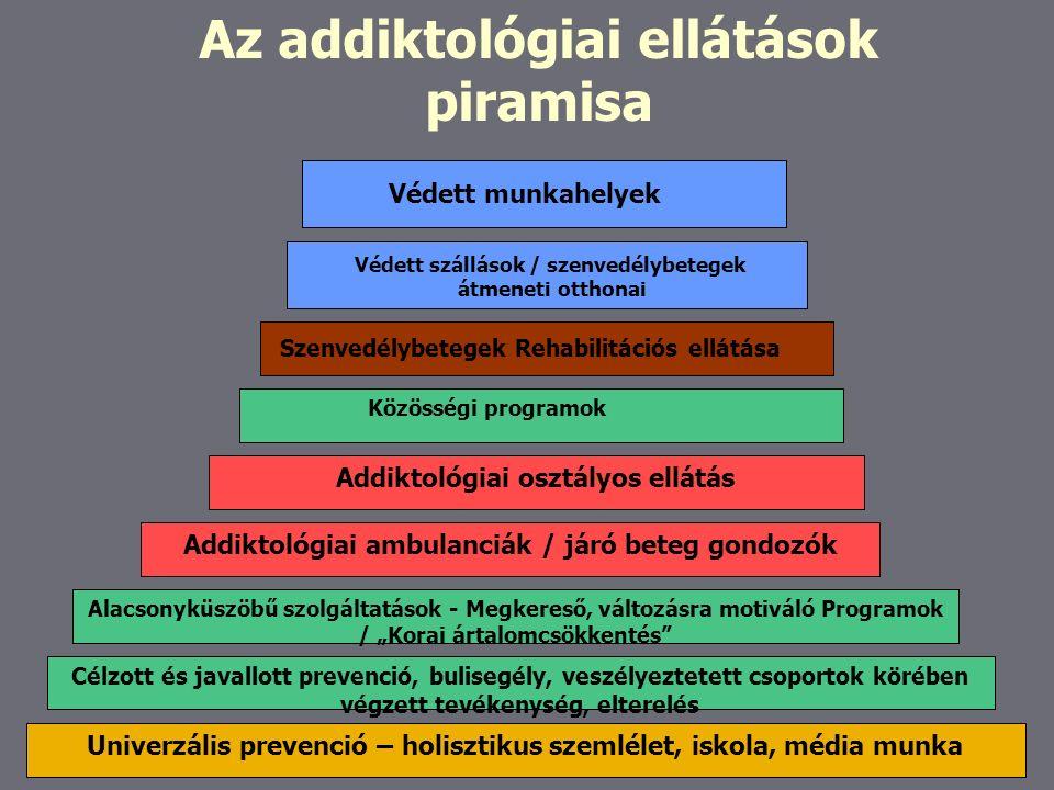 """Univerzális prevenció – holisztikus szemlélet, iskola, média munka Célzott és javallott prevenció, bulisegély, veszélyeztetett csoportok körében végzett tevékenység, elterelés Alacsonyküszöbű szolgáltatások - Megkereső, változásra motiváló Programok / """"Korai ártalomcsökkentés Addiktológiai ambulanciák / járó beteg gondozók Addiktológiai osztályos ellátás Közösségi programok Szenvedélybetegek Rehabilitációs ellátása Védett szállások / szenvedélybetegek átmeneti otthonai Védett munkahelyek Az addiktológiai ellátások piramisa"""