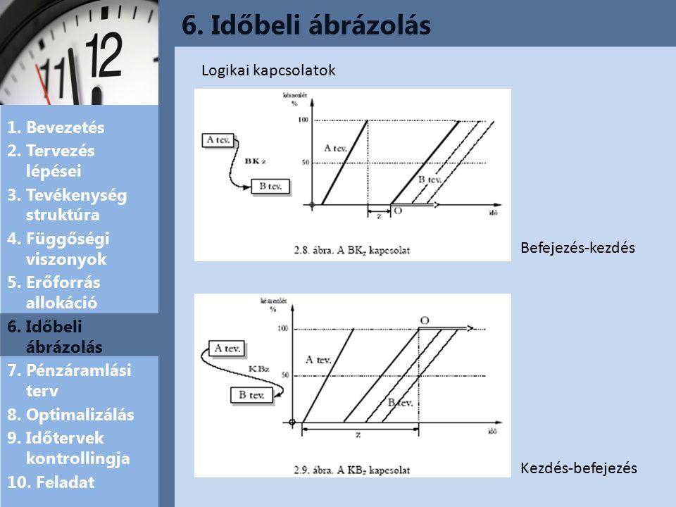 6. Időbeli ábrázolás 1. Bevezetés 2. Tervezés lépései 3.