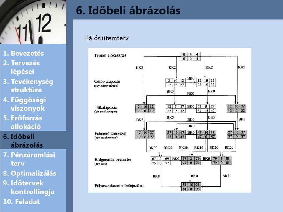 6.Időbeli ábrázolás 1. Bevezetés 2. Tervezés lépései 3.