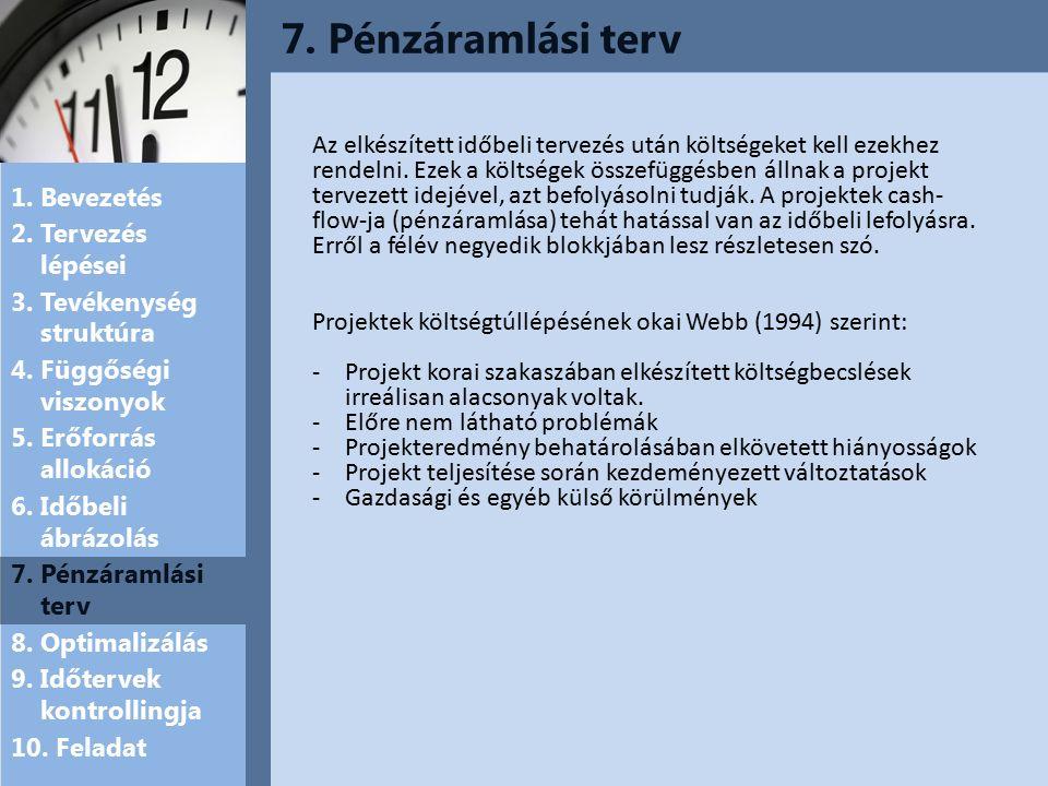 7. Pénzáramlási terv 1. Bevezetés 2. Tervezés lépései 3.