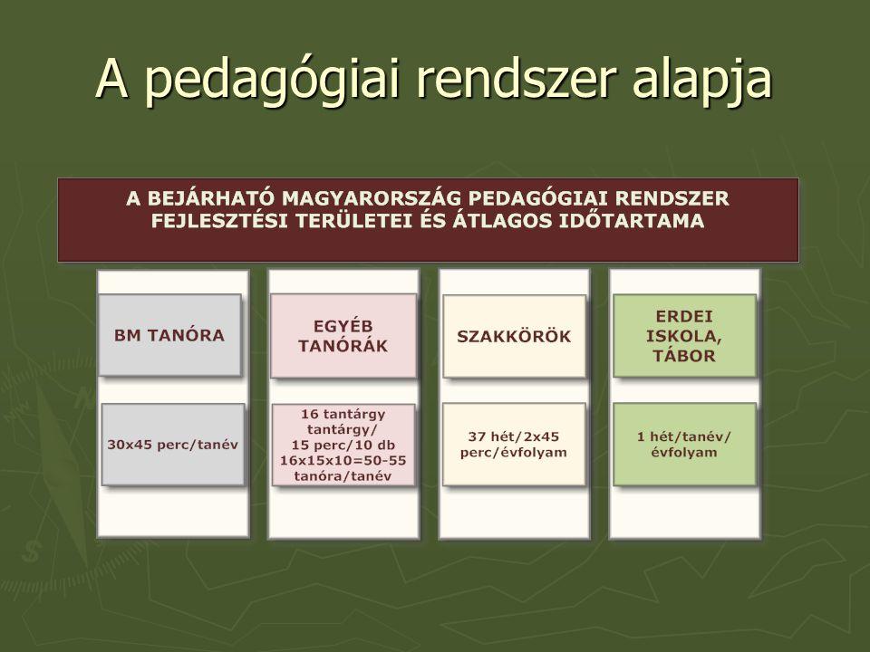 A pedagógiai rendszer alapja