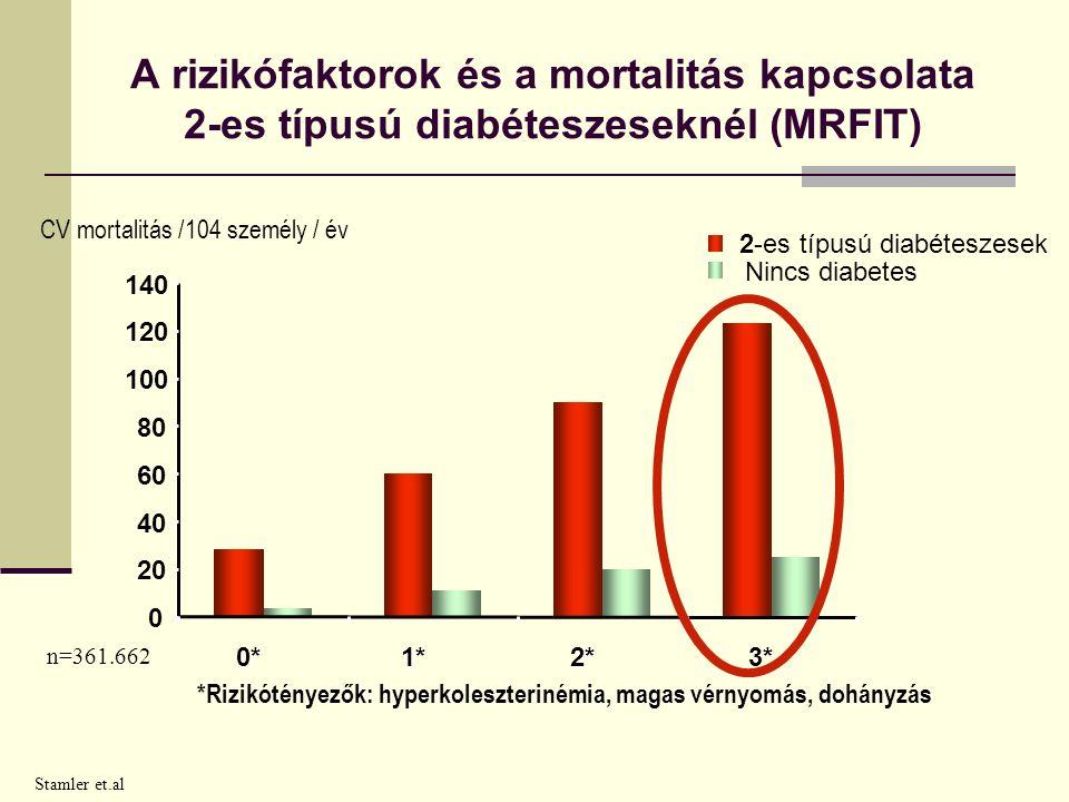 A rizikófaktorok és a mortalitás kapcsolata 2-es típusú diabéteszeseknél (MRFIT) Stamler et.al 0 20 40 60 80 100 120 140 0*1*2*3* 2-es típusú diabéteszesek Nincs diabetes CV mortalitás /104 személy / év *Rizikótényezők: hyperkoleszterinémia, magas vérnyomás, dohányzás n=361.662