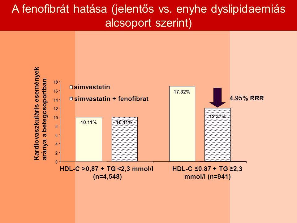 A fenofibrát hatása (jelentős vs.