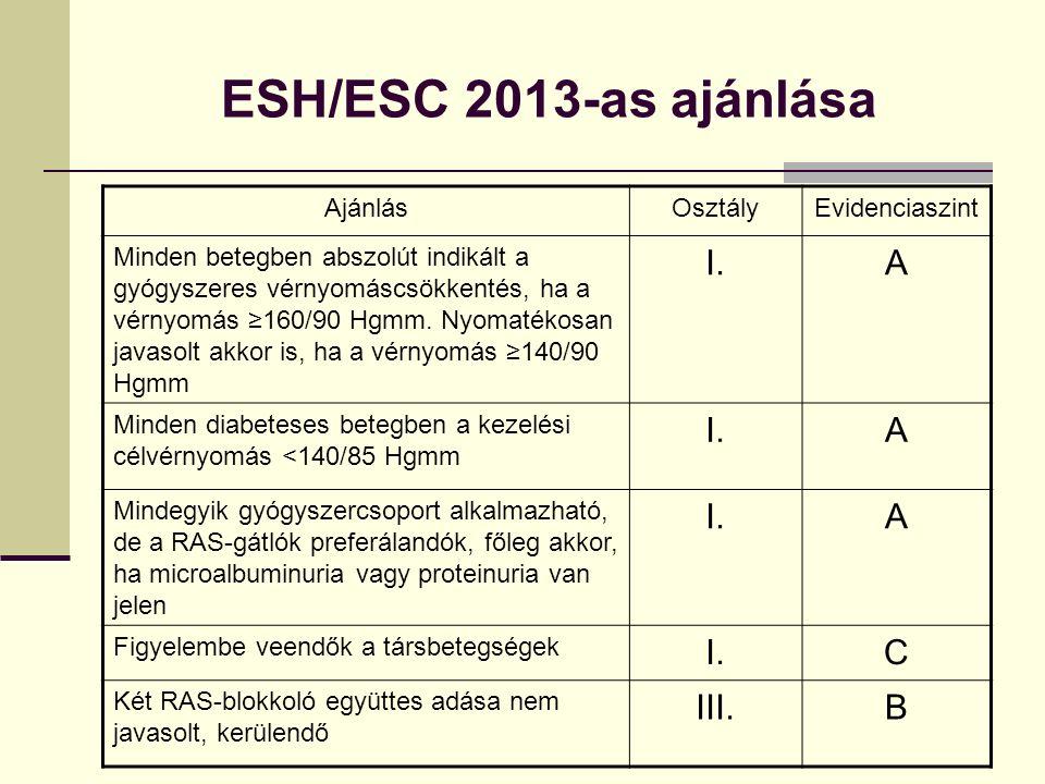 ESH/ESC 2013-as ajánlása AjánlásOsztályEvidenciaszint Minden betegben abszolút indikált a gyógyszeres vérnyomáscsökkentés, ha a vérnyomás ≥160/90 Hgmm.