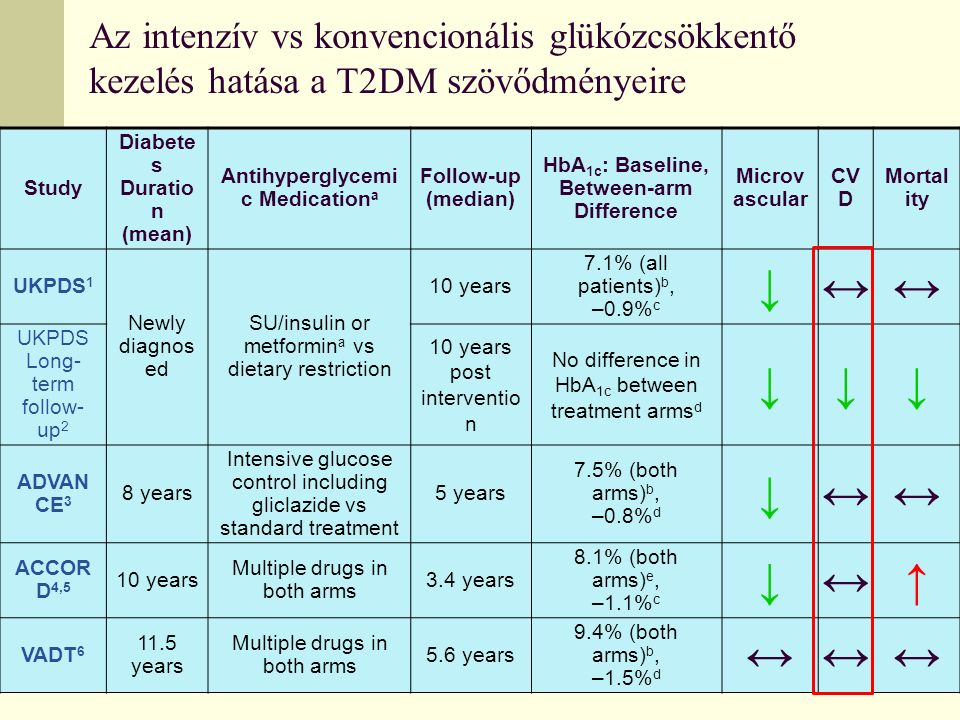 Az intenzív vs konvencionális glükózcsökkentő kezelés hatása a T2DM szövődményeire Study Diabete s Duratio n (mean) Antihyperglycemi c Medication a Fo