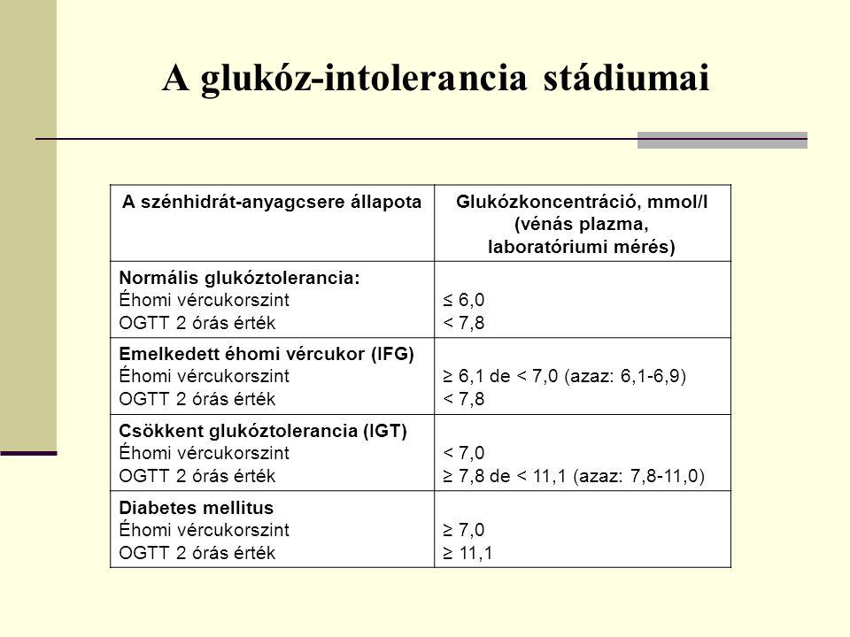 A glukóz-intolerancia stádiumai A szénhidrát-anyagcsere állapotaGlukózkoncentráció, mmol/l (vénás plazma, laboratóriumi mérés) Normális glukóztolerancia: Éhomi vércukorszint OGTT 2 órás érték ≤ 6,0 < 7,8 Emelkedett éhomi vércukor (IFG) Éhomi vércukorszint OGTT 2 órás érték ≥ 6,1 de < 7,0 (azaz: 6,1-6,9) < 7,8 Csökkent glukóztolerancia (IGT) Éhomi vércukorszint OGTT 2 órás érték < 7,0 ≥ 7,8 de < 11,1 (azaz: 7,8-11,0) Diabetes mellitus Éhomi vércukorszint OGTT 2 órás érték ≥ 7,0 ≥ 11,1
