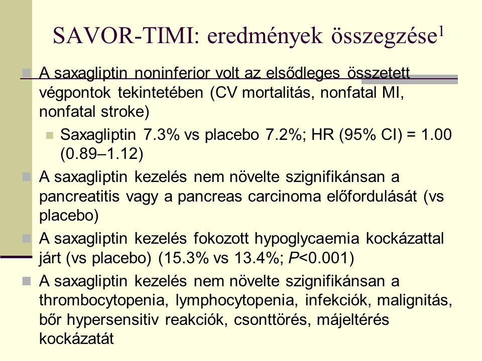 SAVOR-TIMI: eredmények összegzése 1 A saxagliptin noninferior volt az elsődleges összetett végpontok tekintetében (CV mortalitás, nonfatal MI, nonfatal stroke) Saxagliptin 7.3% vs placebo 7.2%; HR (95% CI) = 1.00 (0.89–1.12) A saxagliptin kezelés nem növelte szignifikánsan a pancreatitis vagy a pancreas carcinoma előfordulását (vs placebo) A saxagliptin kezelés fokozott hypoglycaemia kockázattal járt (vs placebo) (15.3% vs 13.4%; P<0.001) A saxagliptin kezelés nem növelte szignifikánsan a thrombocytopenia, lymphocytopenia, infekciók, malignitás, bőr hypersensitiv reakciók, csonttörés, májeltérés kockázatát