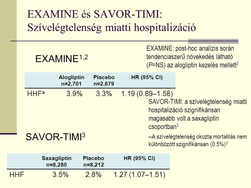 EXAMINE és SAVOR-TIMI: Szívelégtelenség miatti hospitalizáció SAVOR-TIMI 3 Saxagliptin n=8,280 Placebo n=8,212 HR (95% CI) HHF3.5%2.8%1.27 (1.07–1.51) EXAMINE 1,2 Alogliptin n=2,701 Placebo n=2,679 HR (95% CI) HHF a 3.9%3.3%1.19 (0.89–1.58) SAVOR-TIMI: a szívelégtelenség miatti hospitalizáció szignifikánsan magasabb volt a saxagliptin csoportban 3 – A szívelégtelenség okozta mortalitás nem különbözött szignifikánsan (0.5%) 3 EXAMINE: post-hoc analízis során tendenciaszerű növekedés látható ( P =NS) az alogliptin kezelés mellett 2
