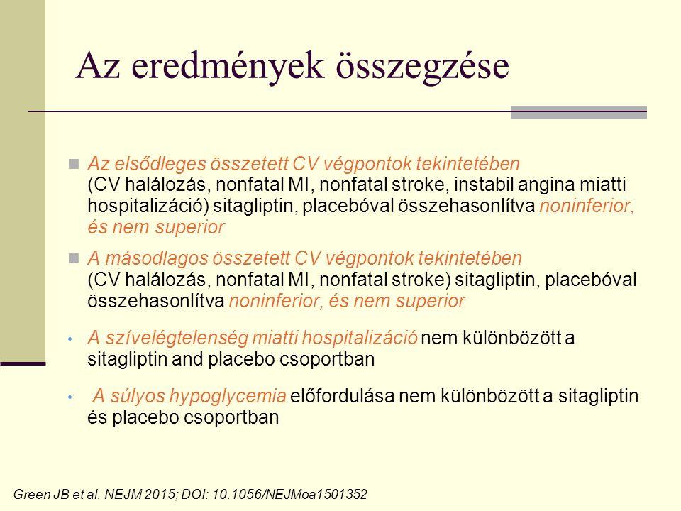 Az eredmények összegzése Az elsődleges összetett CV végpontok tekintetében (CV halálozás, nonfatal MI, nonfatal stroke, instabil angina miatti hospitalizáció) sitagliptin, placebóval összehasonlítva noninferior, és nem superior A másodlagos összetett CV végpontok tekintetében (CV halálozás, nonfatal MI, nonfatal stroke) sitagliptin, placebóval összehasonlítva noninferior, és nem superior A szívelégtelenség miatti hospitalizáció nem különbözött a sitagliptin and placebo csoportban A súlyos hypoglycemia előfordulása nem különbözött a sitagliptin és placebo csoportban Green JB et al.