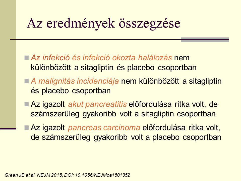 Az eredmények összegzése Az infekció és infekció okozta halálozás nem különbözött a sitagliptin és placebo csoportban A malignitás incidenciája nem különbözött a sitagliptin és placebo csoportban Az igazolt akut pancreatitis előfordulása ritka volt, de számszerűleg gyakoribb volt a sitagliptin csoportban Az igazolt pancreas carcinoma előfordulása ritka volt, de számszerűleg gyakoribb volt a placebo csoportban Green JB et al.
