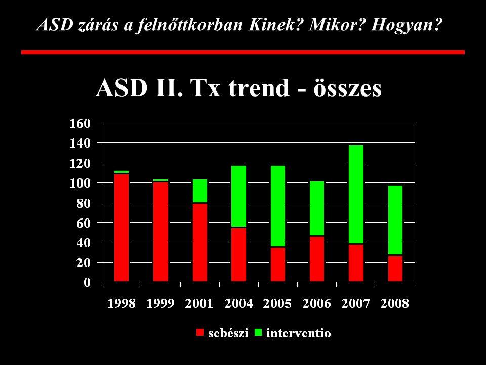 ASD zárás a felnőttkorban Kinek? Mikor? Hogyan? Utánkövetés Na-Heparin pumpa - első 24 óra Aspirin - 6 hónapig IE profylaxis - 6 hónapig kontroll - TT