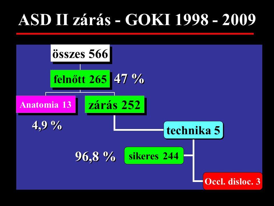 ASD II zárás – GOKI 1998 - 2009 összes 566 felnőtt 265gyerek 301