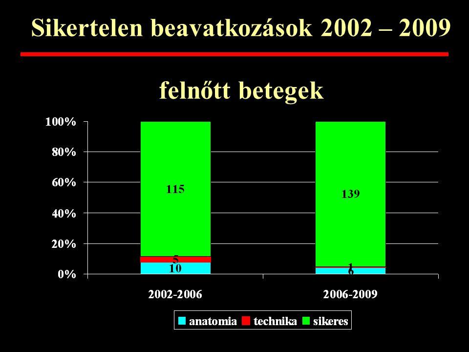 ASD II zárás - GOKI 1998 - 2009 összes 566 felnőtt 265 Anatomia 13 zárás 252 technika 5 Occl. disloc. 3 sikeres 244 47 % 96,8 % 4,9 %