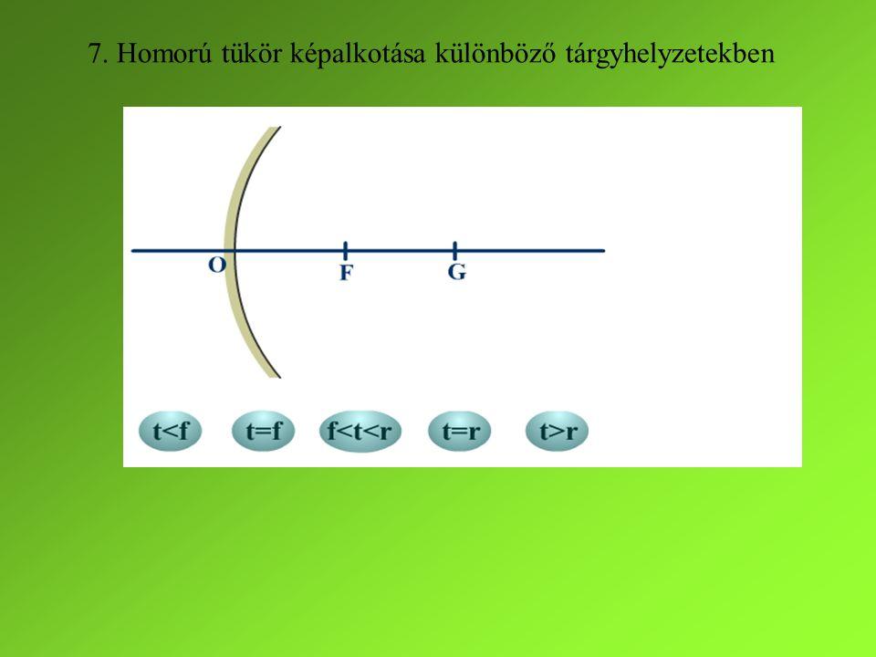 7. Homorú tükör képalkotása különböző tárgyhelyzetekben