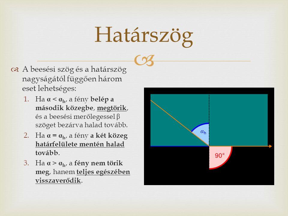   A beesési szög és a határszög nagyságától függően három eset lehetséges: 1.Ha α < α h, a fény belép a második közegbe, megtörik, és a beesési merőlegessel β szöget bezárva halad tovább.