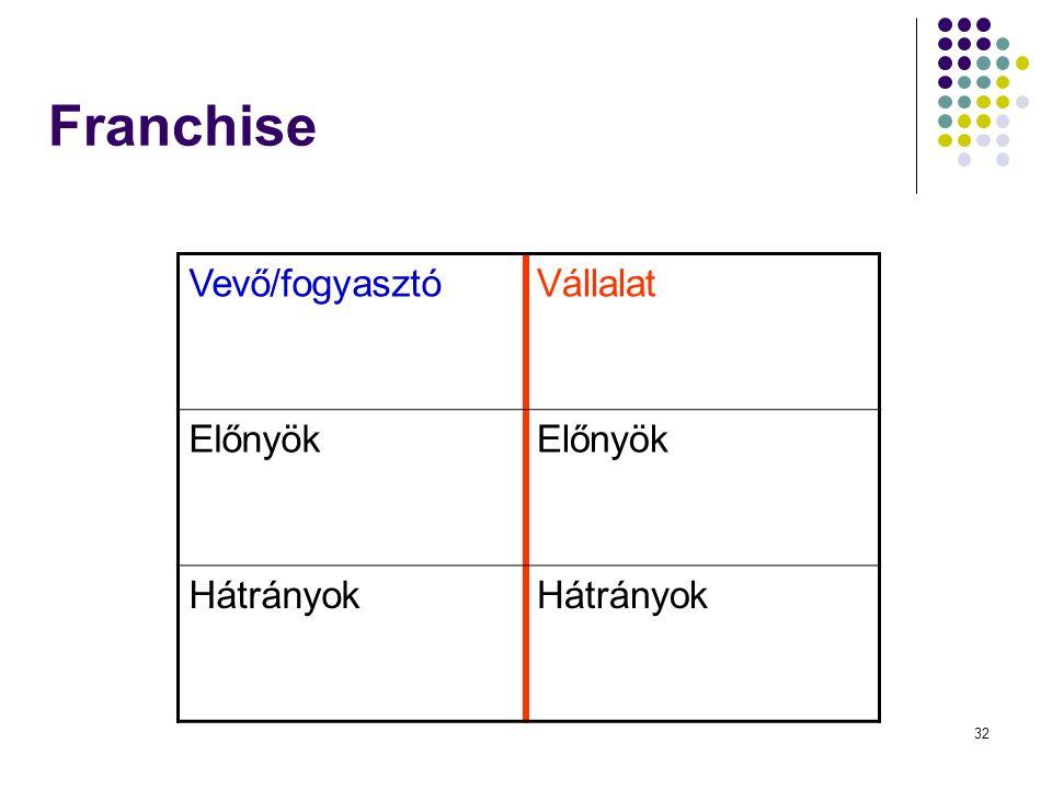 32 Franchise Vevő/fogyasztóVállalat Előnyök Hátrányok
