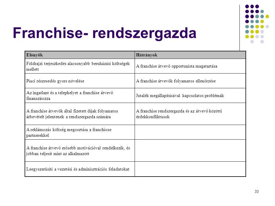 33 Franchise- rendszergazda ElőnyökHátrányok Földrajzi terjeszkedés alacsonyabb beruházási költségek mellett A franchise átvevő opportunista magatartása Piaci részesedés gyors növeléseA franchise átvevők folyamatos ellenőrzése Az ingatlant és a telephelyet a franchise átvevő finanszírozza Jutalék megállapításával kapcsolatos problémák A franchise átvevők által fizetett díjak folyamatos árbevételt jelentenek a rendszergazda számára A franchise rendszergazda és az átvevő közötti érdekkonfliktusok A reklámozás költség megosztása a franchiose partnerekkel A franchise átvevő erősebb motivációval rendelkezik, és jobban teljesít mint az alkalmazott Leegyszerűsíti a vezetési és adminisztrációs feladatokat