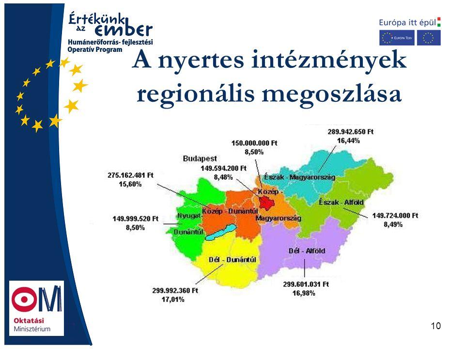 10 A nyertes intézmények regionális megoszlása