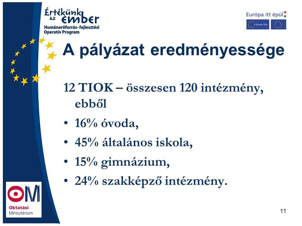 11 A pályázat eredményessége 12 TIOK – összesen 120 intézmény, ebből 16% óvoda, 45% általános iskola, 15% gimnázium, 24% szakképző intézmény.