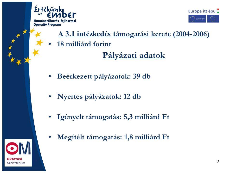 2 A 3.1 intézkedés t ámogatási keret e (2004-2006) 18 milliárd forint Pályázati adatok Beérkezett pályázatok: 39 db Nyertes pályázatok: 12 db Igényelt támogatás: 5,3 milliárd Ft Megítélt támogatás: 1,8 milliárd Ft