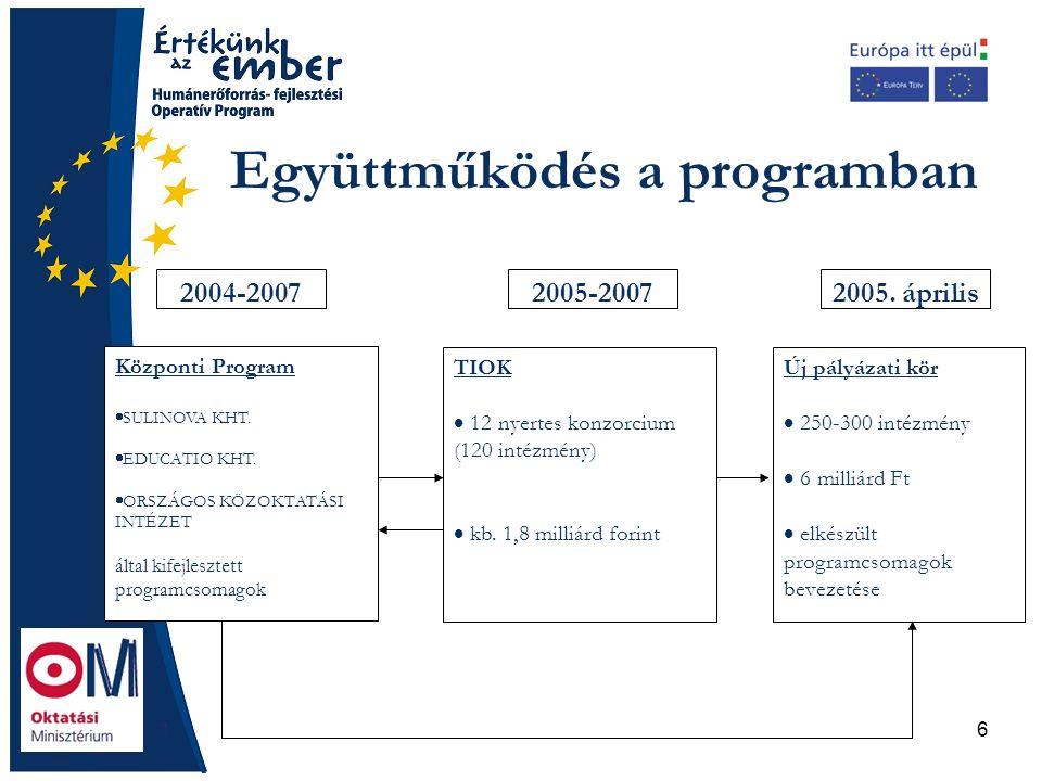 6 Együttműködés a programban 2004-2007 Központi Program  SULINOVA KHT.