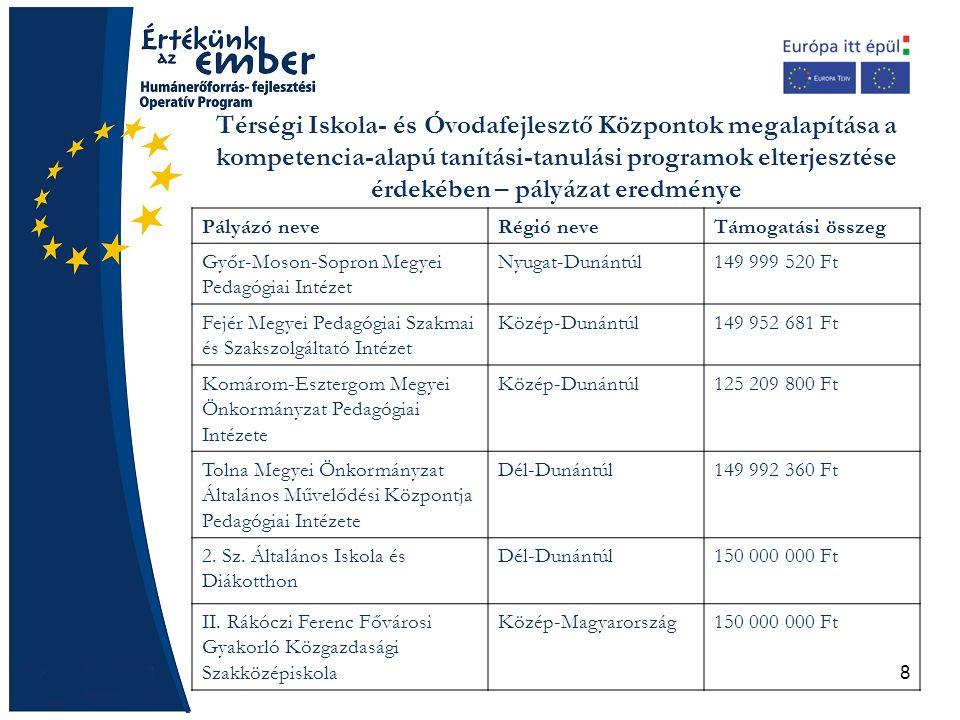 8 Térségi Iskola- és Óvodafejlesztő Központok megalapítása a kompetencia-alapú tanítási-tanulási programok elterjesztése érdekében – pályázat eredménye Pályázó neveRégió neveTámogatási összeg Győr-Moson-Sopron Megyei Pedagógiai Intézet Nyugat-Dunántúl149 999 520 Ft Fejér Megyei Pedagógiai Szakmai és Szakszolgáltató Intézet Közép-Dunántúl149 952 681 Ft Komárom-Esztergom Megyei Önkormányzat Pedagógiai Intézete Közép-Dunántúl125 209 800 Ft Tolna Megyei Önkormányzat Általános Művelődési Központja Pedagógiai Intézete Dél-Dunántúl149 992 360 Ft 2.