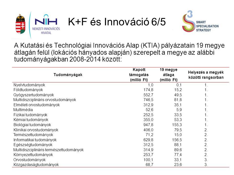 K+F és Innováció 6/5 A Kutatási és Technológiai Innovációs Alap (KTIA) pályázatain 19 megye átlagán felül (lokációs hányados alapján) szerepelt a megye az alábbi tudományágakban 2008-2014 között: Tudományágak Kapott támogatás (millió Ft) 19 megye átlaga (millió Ft) Helyezés a megyék közötti rangsorban Nyelvtudományok1,00,11.