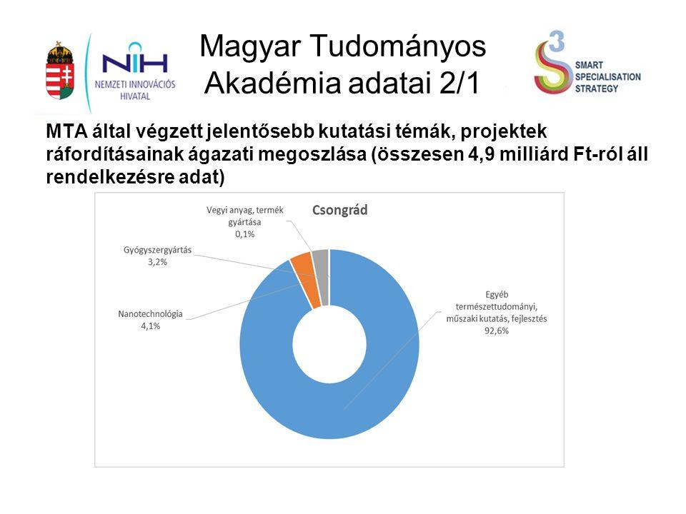 Magyar Tudományos Akadémia adatai 2/1 MTA által végzett jelentősebb kutatási témák, projektek ráfordításainak ágazati megoszlása (összesen 4,9 milliárd Ft-ról áll rendelkezésre adat)