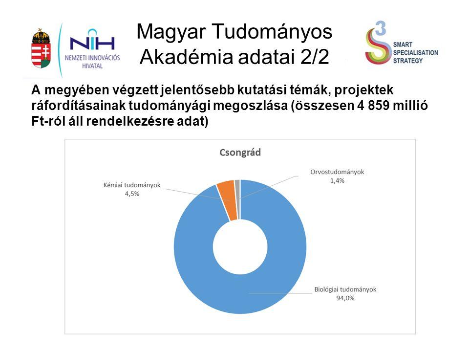 Magyar Tudományos Akadémia adatai 2/2 A megyében végzett jelentősebb kutatási témák, projektek ráfordításainak tudományági megoszlása (összesen 4 859 millió Ft-ról áll rendelkezésre adat)