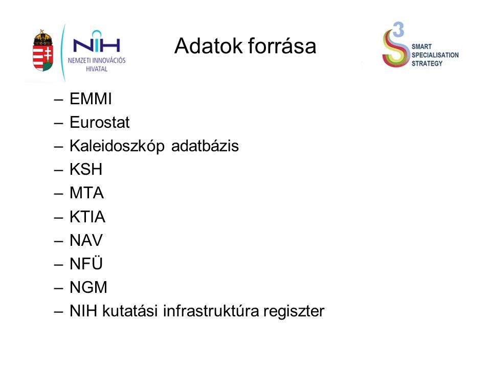 Adatok forrása –EMMI –Eurostat –Kaleidoszkóp adatbázis –KSH –MTA –KTIA –NAV –NFÜ –NGM –NIH kutatási infrastruktúra regiszter