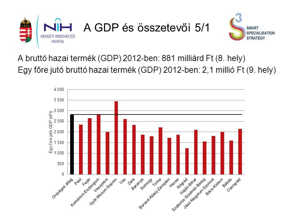 A GDP és összetevői 5/1 A bruttó hazai termék (GDP) 2012-ben: 881 milliárd Ft (8.