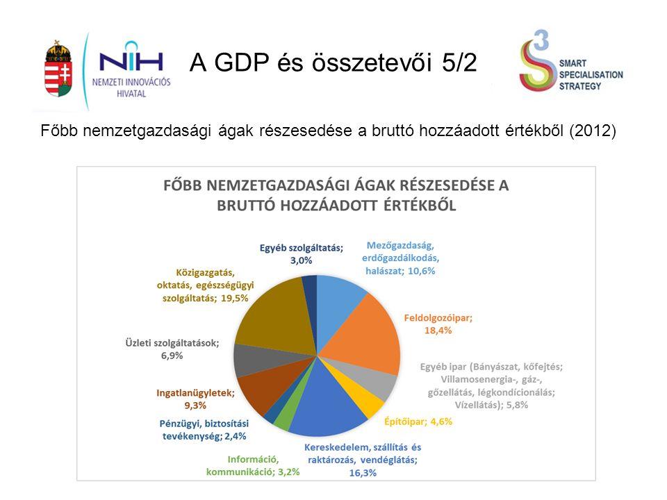 A GDP és összetevői 5/2 Főbb nemzetgazdasági ágak részesedése a bruttó hozzáadott értékből (2012)