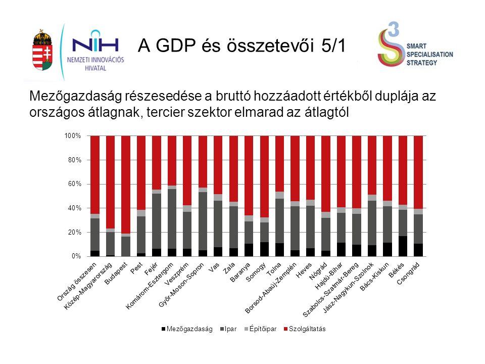 A GDP és összetevői 5/1 Mezőgazdaság részesedése a bruttó hozzáadott értékből duplája az országos átlagnak, tercier szektor elmarad az átlagtól