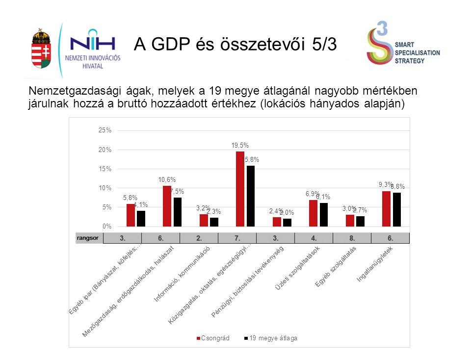 A GDP és összetevői 5/3 Nemzetgazdasági ágak, melyek a 19 megye átlagánál nagyobb mértékben járulnak hozzá a bruttó hozzáadott értékhez (lokációs hányados alapján)
