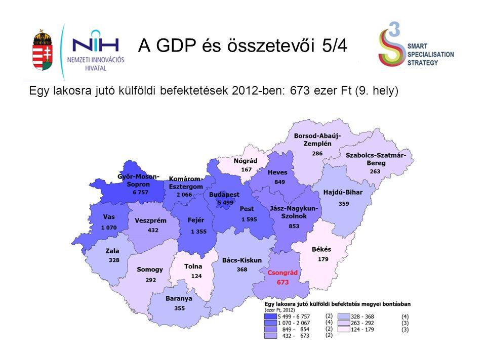 A GDP és összetevői 5/4 Egy lakosra jutó külföldi befektetések 2012-ben: 673 ezer Ft (9. hely)
